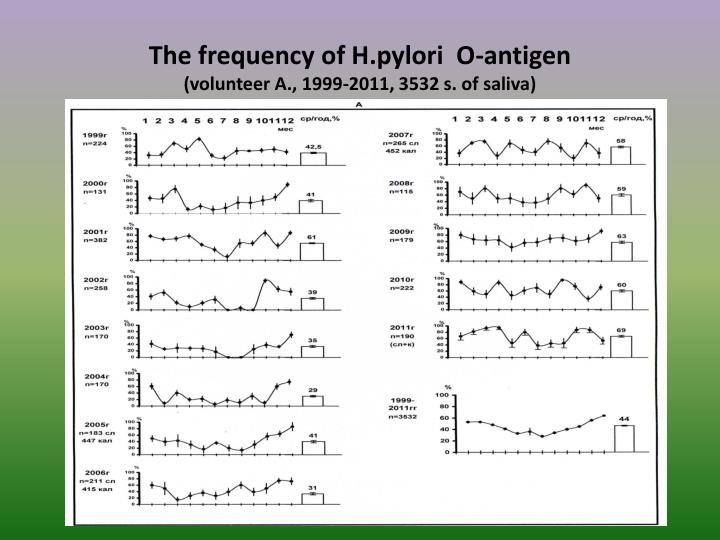 The frequency of H.pylori  O-antigen