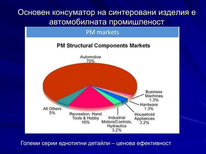 Основен консуматор на синтеровани изделия е автомобилната промишленост