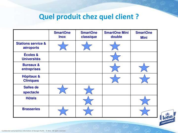 Quel produit chez quel client ?