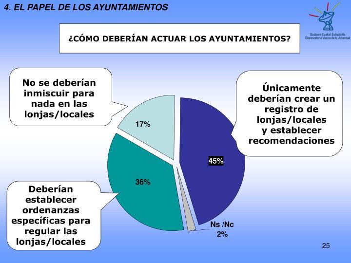 4. EL PAPEL DE LOS AYUNTAMIENTOS