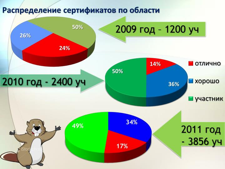 2009 год – 1200