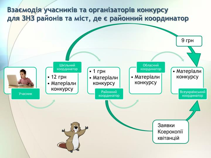 Взаємодія учасників та організаторів конкурсу