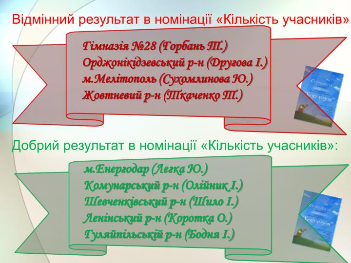 Відмінний результат в номінації «Кількість учасників»: