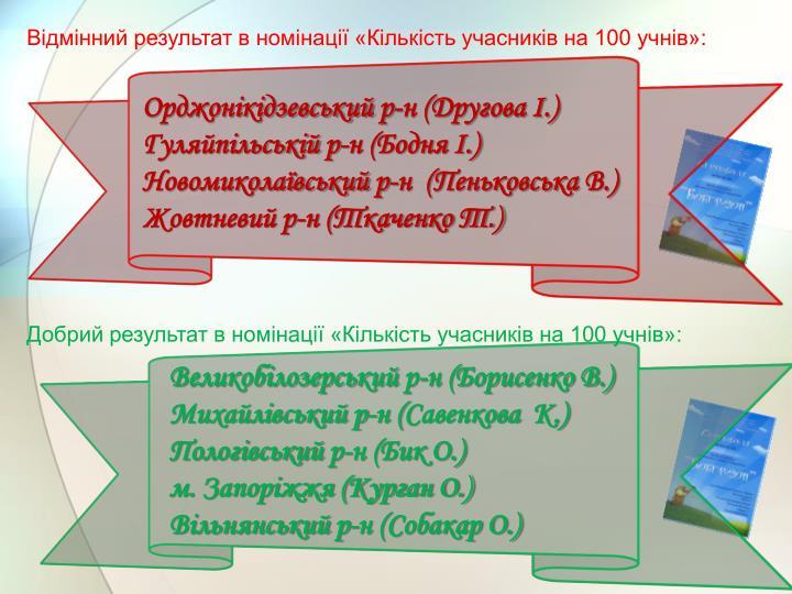 Відмінний результат в номінації «Кількість учасників на 100 учнів»: