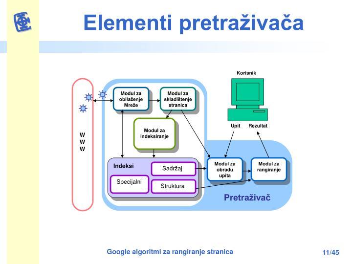 Elementi pretraživača