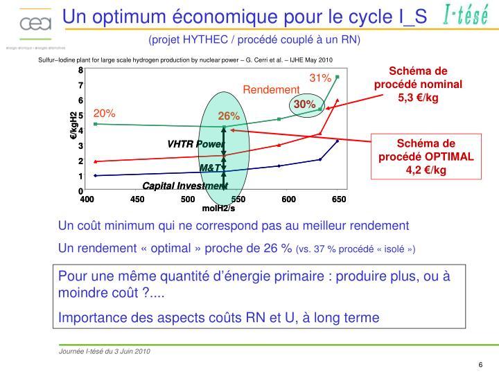 Un optimum économique pour le cycle I_S