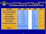 arrondissement de greenfield park