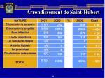 arrondissement de saint hubert