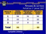 niveaux de services portrait au 1 er janvier 2007