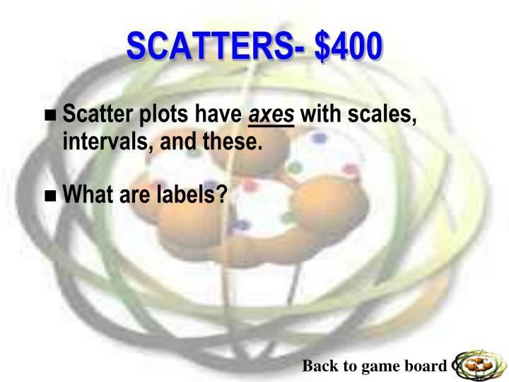 Scatter plots have