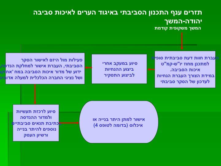 תזרים ענף התכנון הסביבתי באיגוד הערים לאיכות סביבה יהודה-המשך