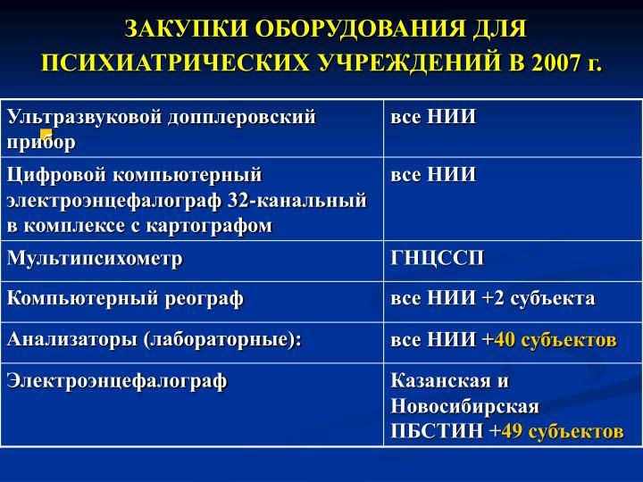 ЗАКУПКИ ОБОРУДОВАНИЯ ДЛЯ ПСИХИАТРИЧЕСКИХ УЧРЕЖДЕНИЙ В 2007 г.