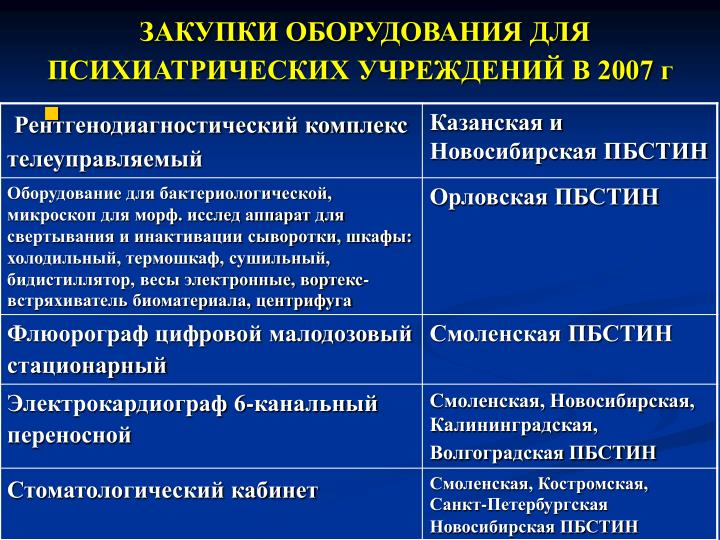 ЗАКУПКИ ОБОРУДОВАНИЯ ДЛЯ ПСИХИАТРИЧЕСКИХ УЧРЕЖДЕНИЙ В 2007 г