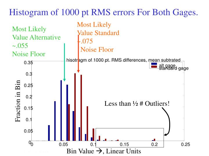 Histogram of 1000 pt RMS errors For Both Gages.