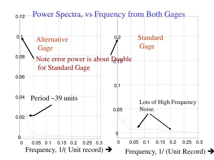 Power Spectra, vs Frquency from Both Gages