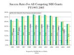 success rates for all competing nih grants fy1995 2005