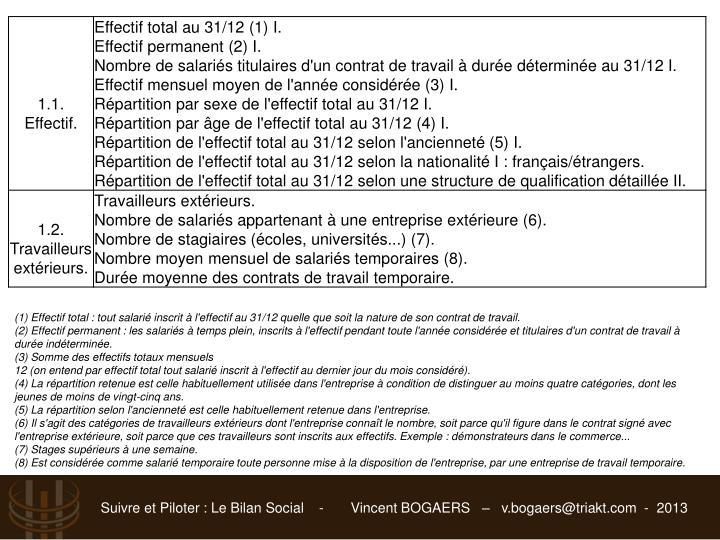 (1) Effectif total : tout salarié inscrit à l'effectif au 31/12 quelle que soit la nature de son contrat de travail.