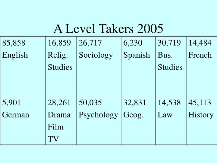 A Level Takers 2005