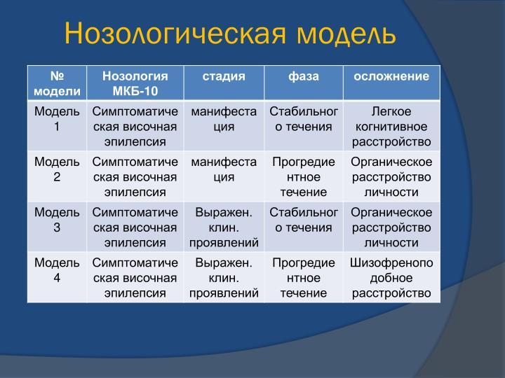 Нозологическая модель