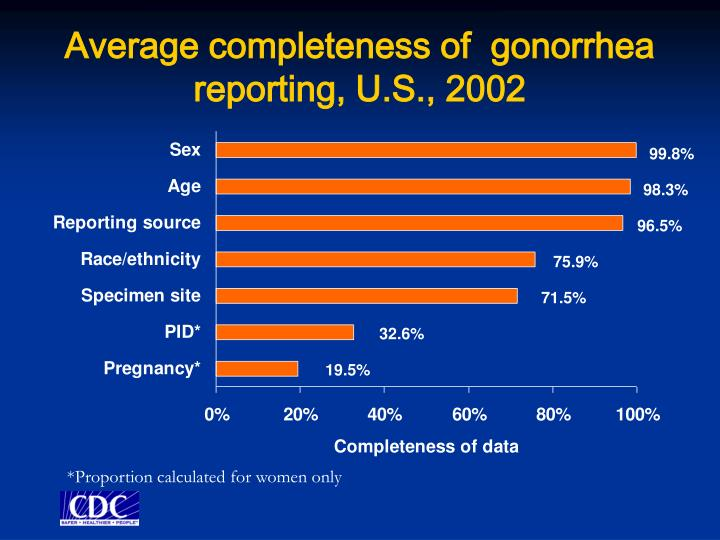 Average completeness of  gonorrhea reporting, U.S., 2002