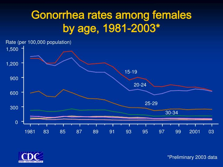Gonorrhea rates among females