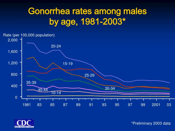 Gonorrhea rates among males