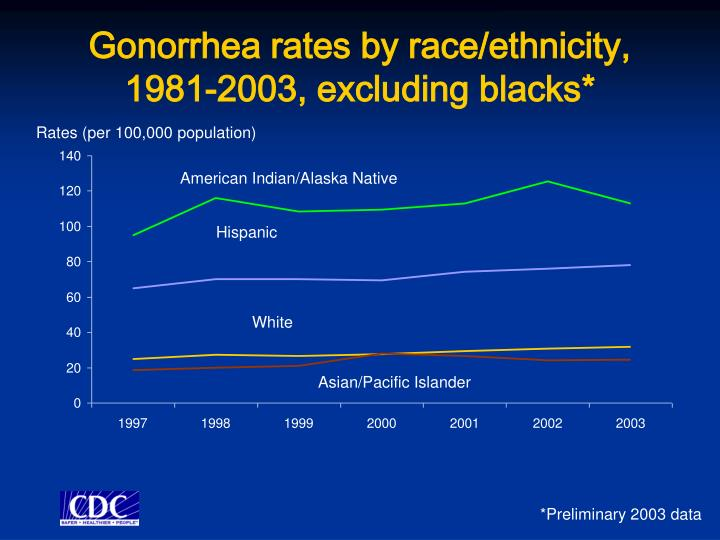 Gonorrhea rates by race/ethnicity, 1981-2003, excluding blacks*