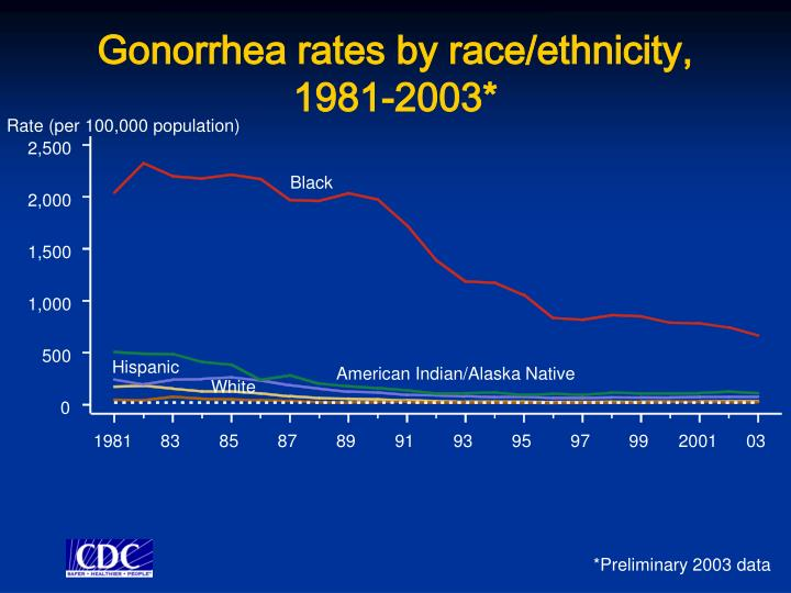 Gonorrhea rates by race/ethnicity, 1981-2003*