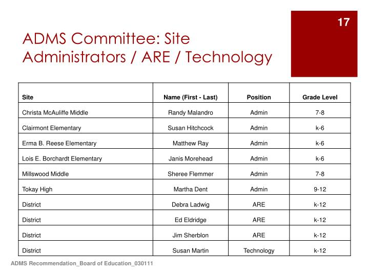 ADMS Committee: Site Administrators / ARE / Technology