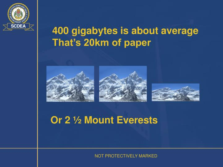 400 gigabytes is about average
