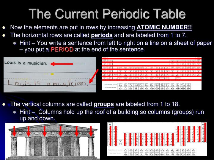 Ppt The Periodic Table Powerpoint Presentation Id5219253