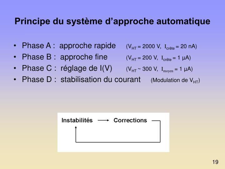 Principe du système d'approche automatique