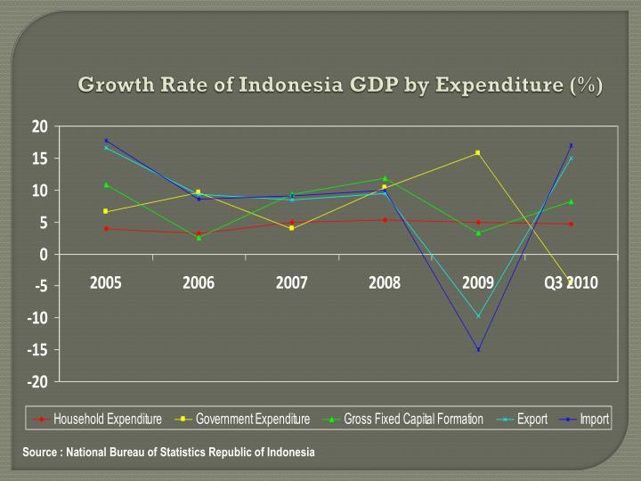 Growth Rate of Indonesia GDP by Expenditure (%)