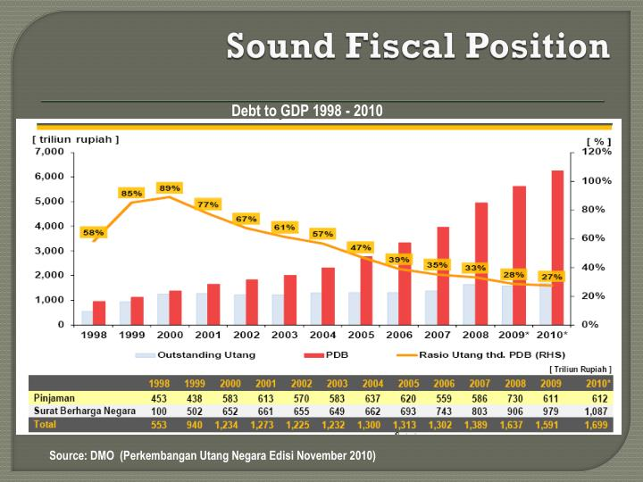 Sound Fiscal Position