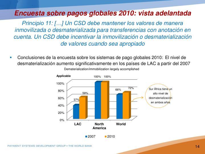 Encuesta sobre pagos globales 2010: vista adelantada