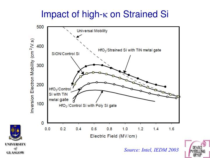 Impact of high-