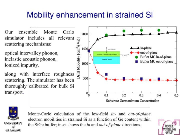 Mobility enhancement in strained Si