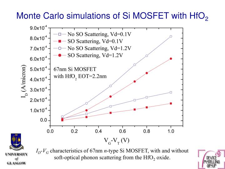 Monte Carlo simulations of Si MOSFET with HfO