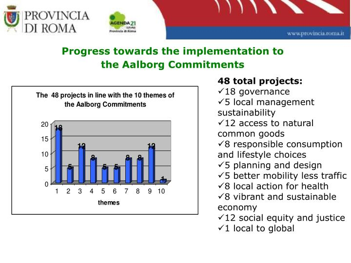 Progress towards the implementation to