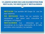 clasificacion de los elementos por metales no metales y metaloides