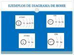 ejemplos de diagrama de bohr