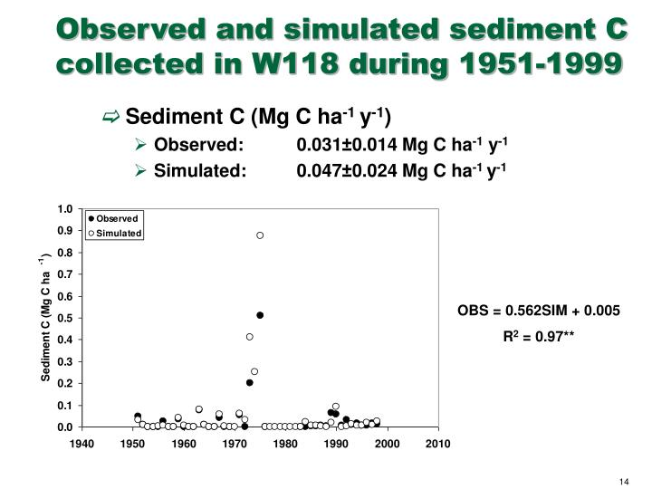 Observed and simulated sediment C collected in W118 during 1951-1999