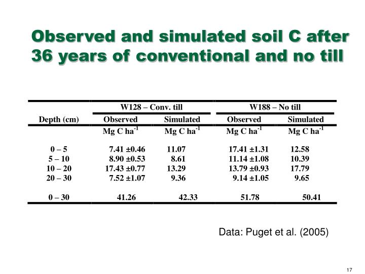 Observed and simulated soil C after 36 years of conventional and no till