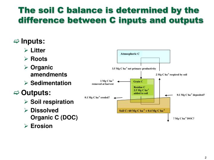 The soil c balance is determined by the difference between c inputs and outputs