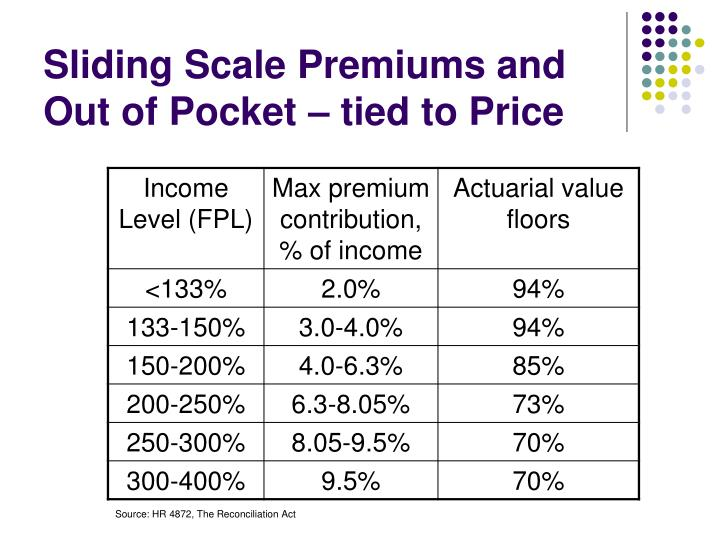 Sliding scale premiums and out of pocket tied to price