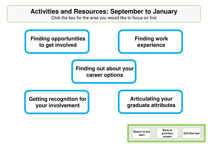 Activities and