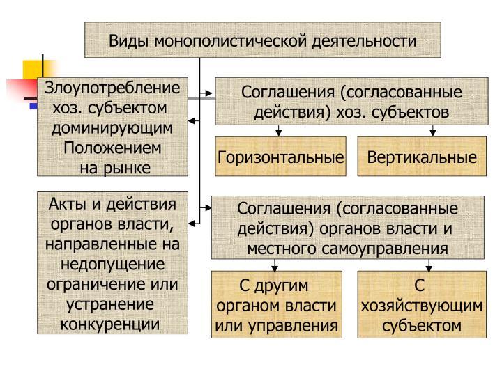 Виды монополистической деятельности