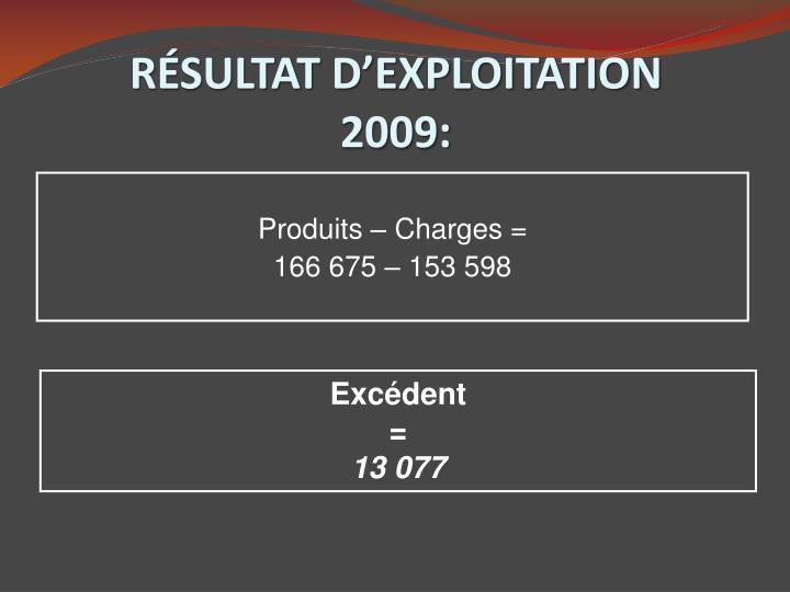 RÉSULTAT D'EXPLOITATION