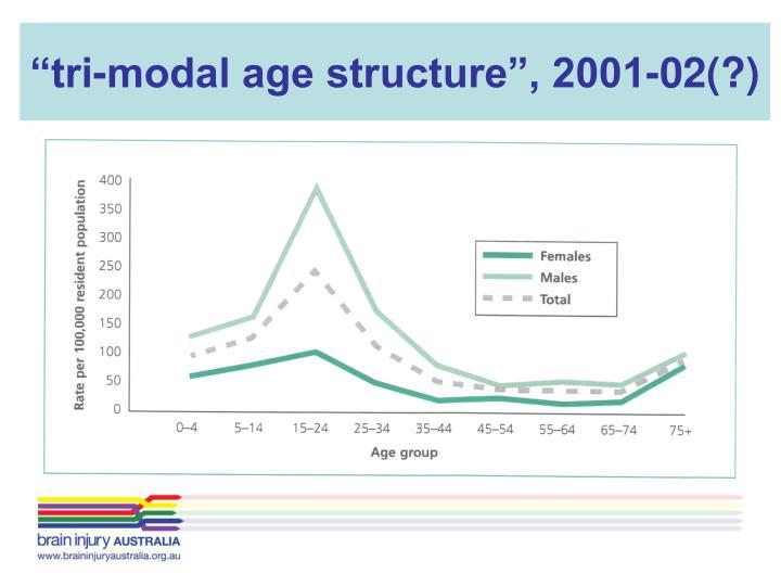 """""""tri-modal age structure"""", 2001-02(?)"""