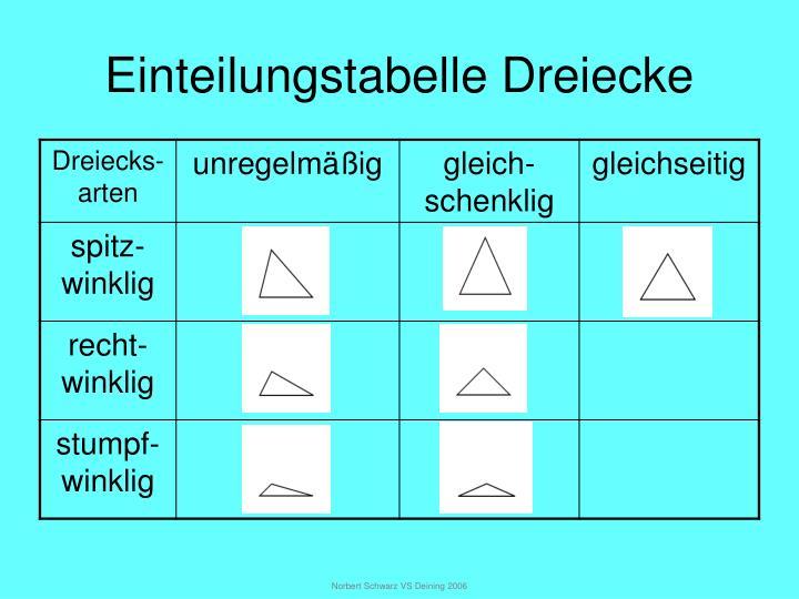 Einteilungstabelle Dreiecke
